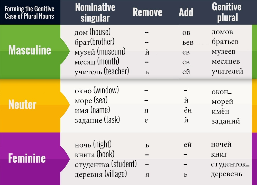Using the Genitive Case in Russian