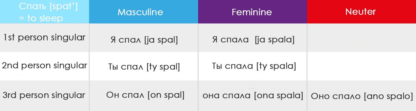 Russian grammar 101