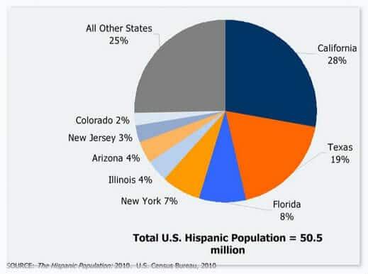 90-Day Challenge Review source US census bureau