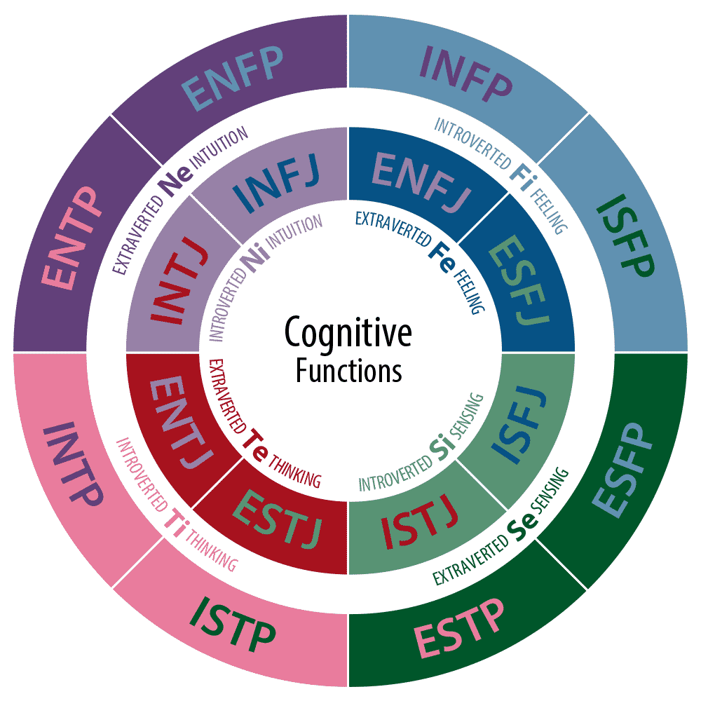 cognitive functions