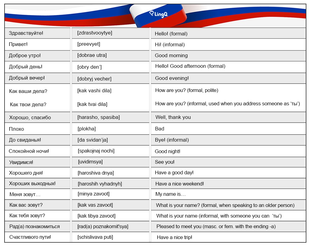 100 Useful Russian Phrases Lingq Language Blog