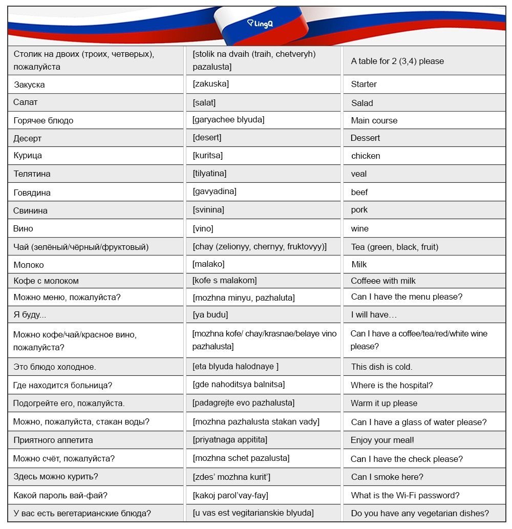 100 Useful Russian Phrases Lingq Language Blog