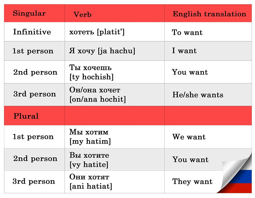 Tackle Russian Verb Conjugations Today