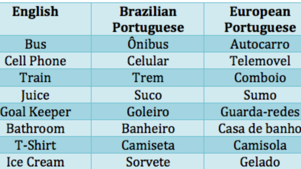 How Hard is it to Learn Portuguese?